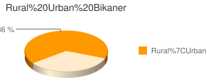 Bikaner census population